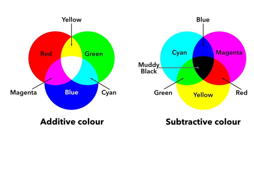 RGB vs CMYK diagram