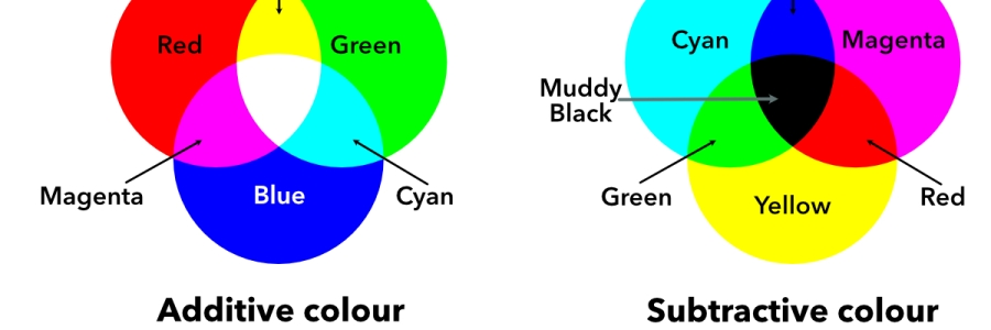 RGB vs CMYK diagram